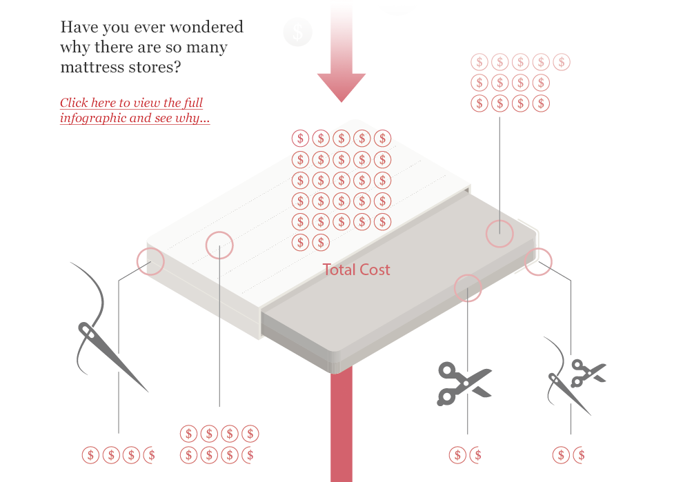 Mattress Markup Infographic